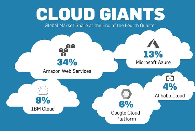 AWS vs Azure vs Google vs IBM Cloud, which is the best for